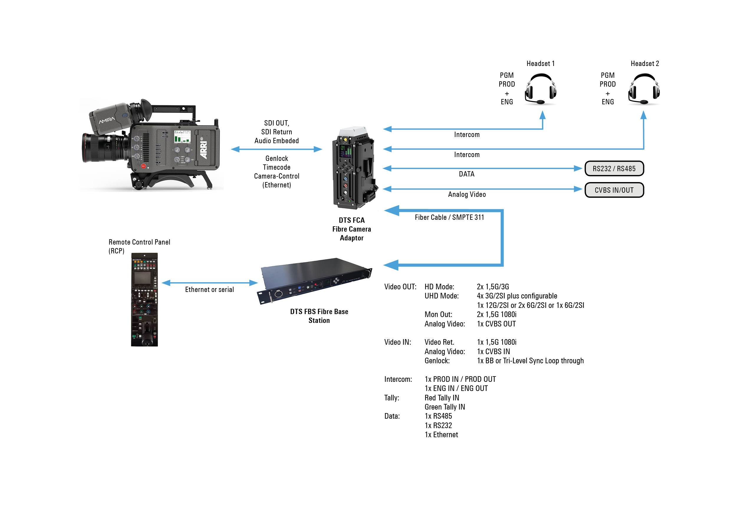 Amira Touch Plate Wiring Diagram 6 Pl Cinematic Multicam In Hdr