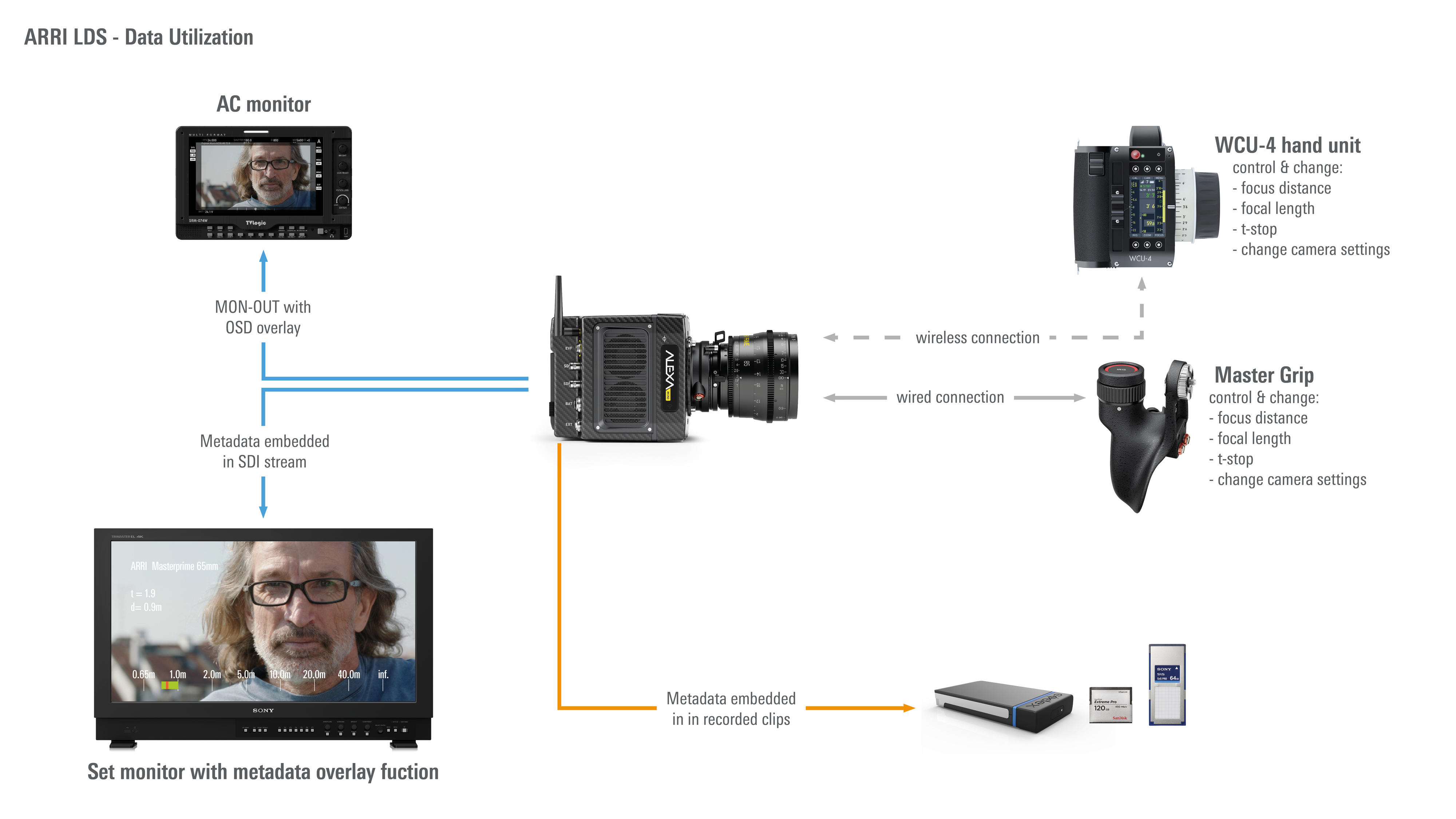 Lens Data System FAQ