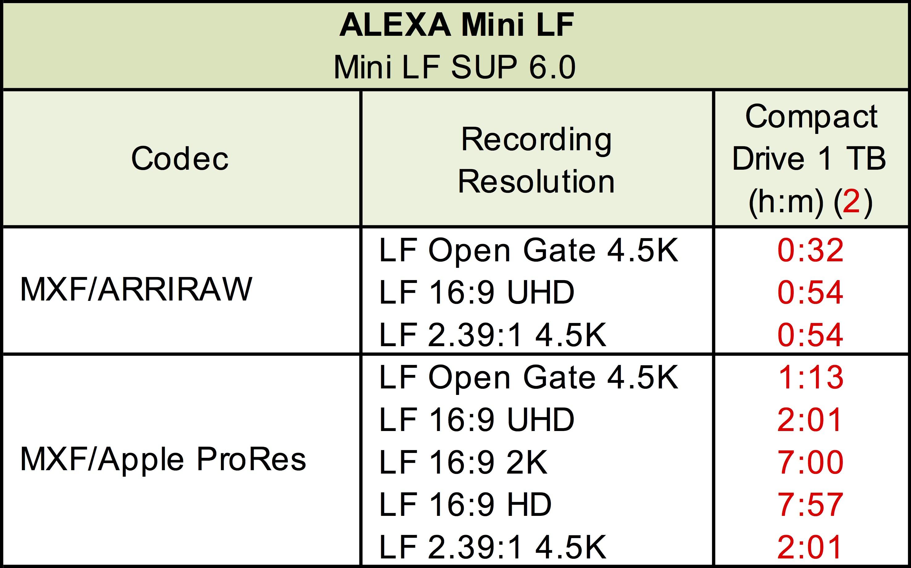 ALEXA Mini LF FAQ
